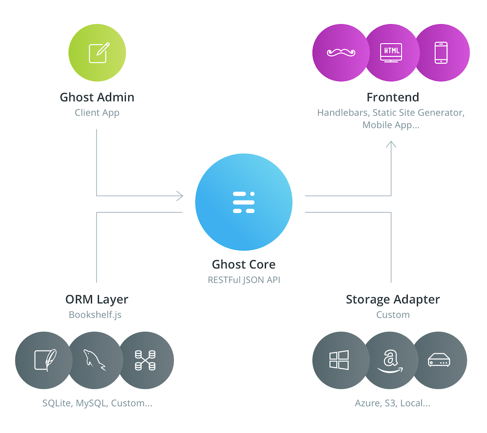 Ghost Architecture – A modern, decoupled web application for