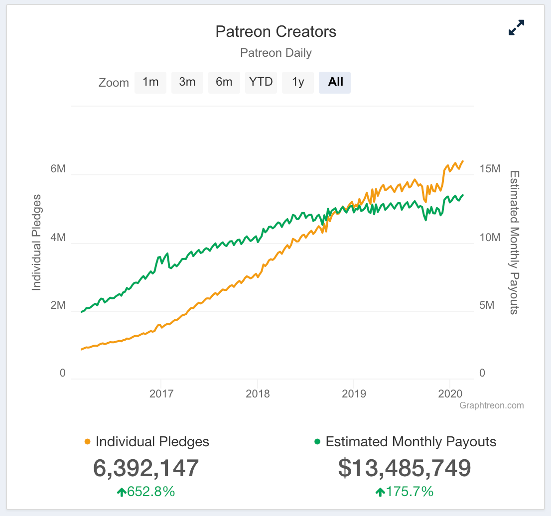 Patreon creator payout growth chart from Graphtreon