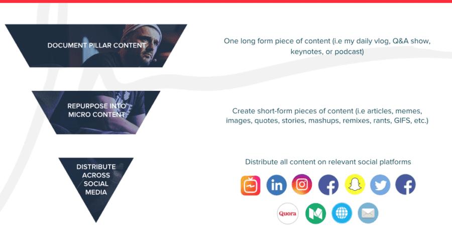 Gary Varynerchuk content repurposing model