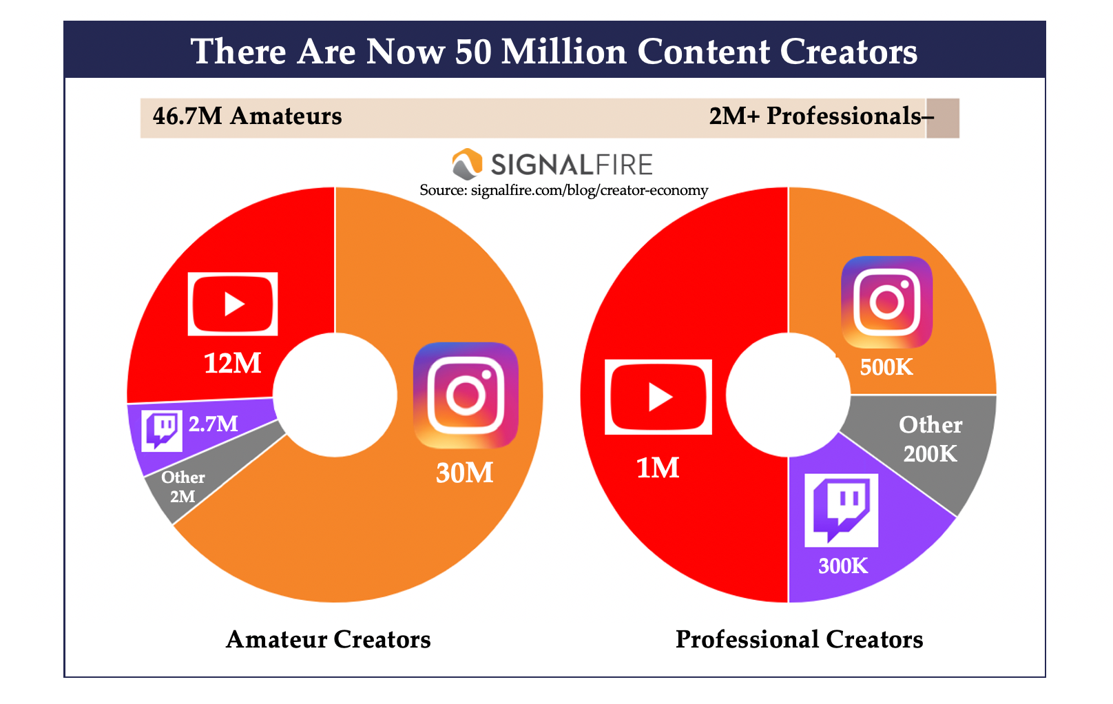 content creators study