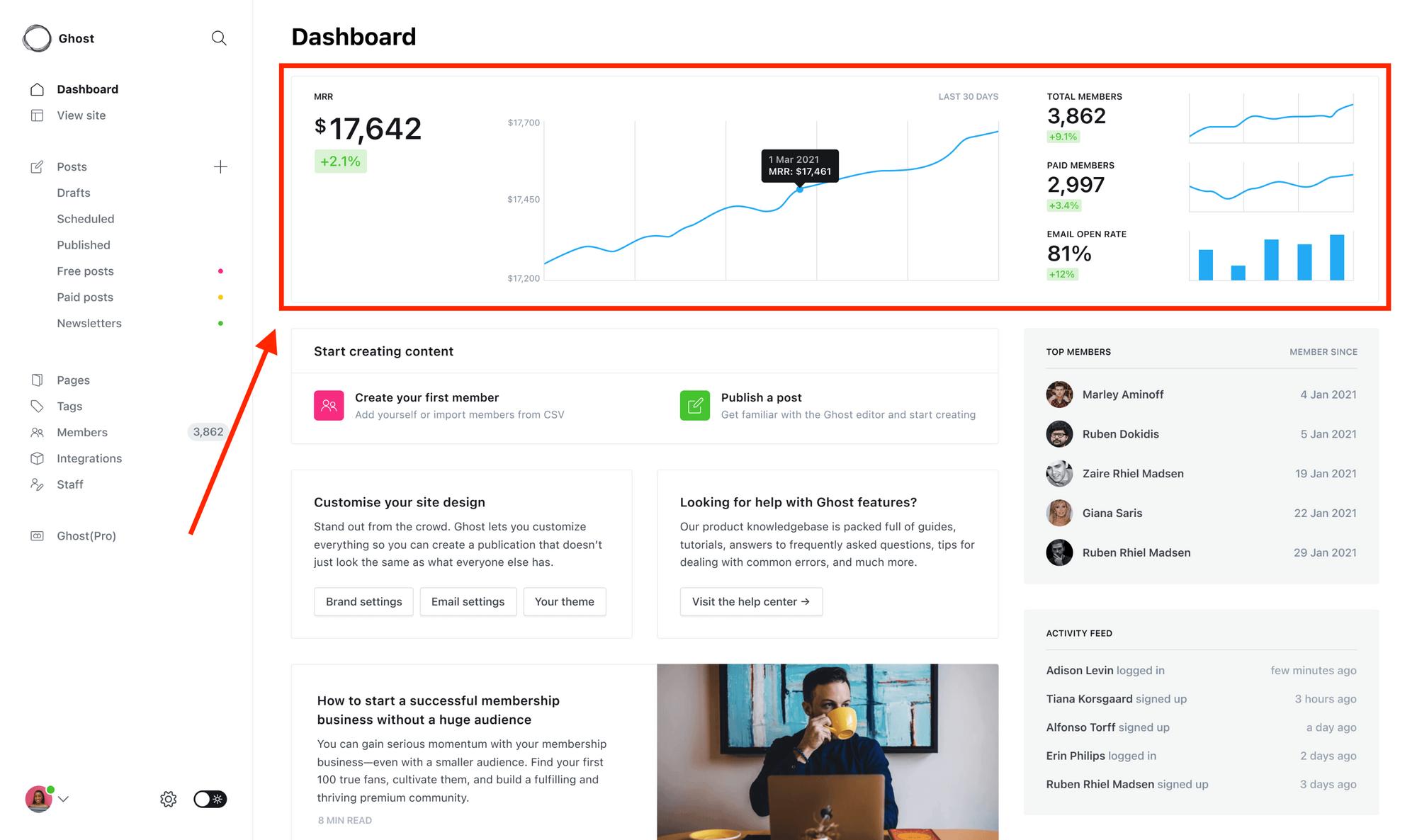 newsletter analytics dashboard in Ghost
