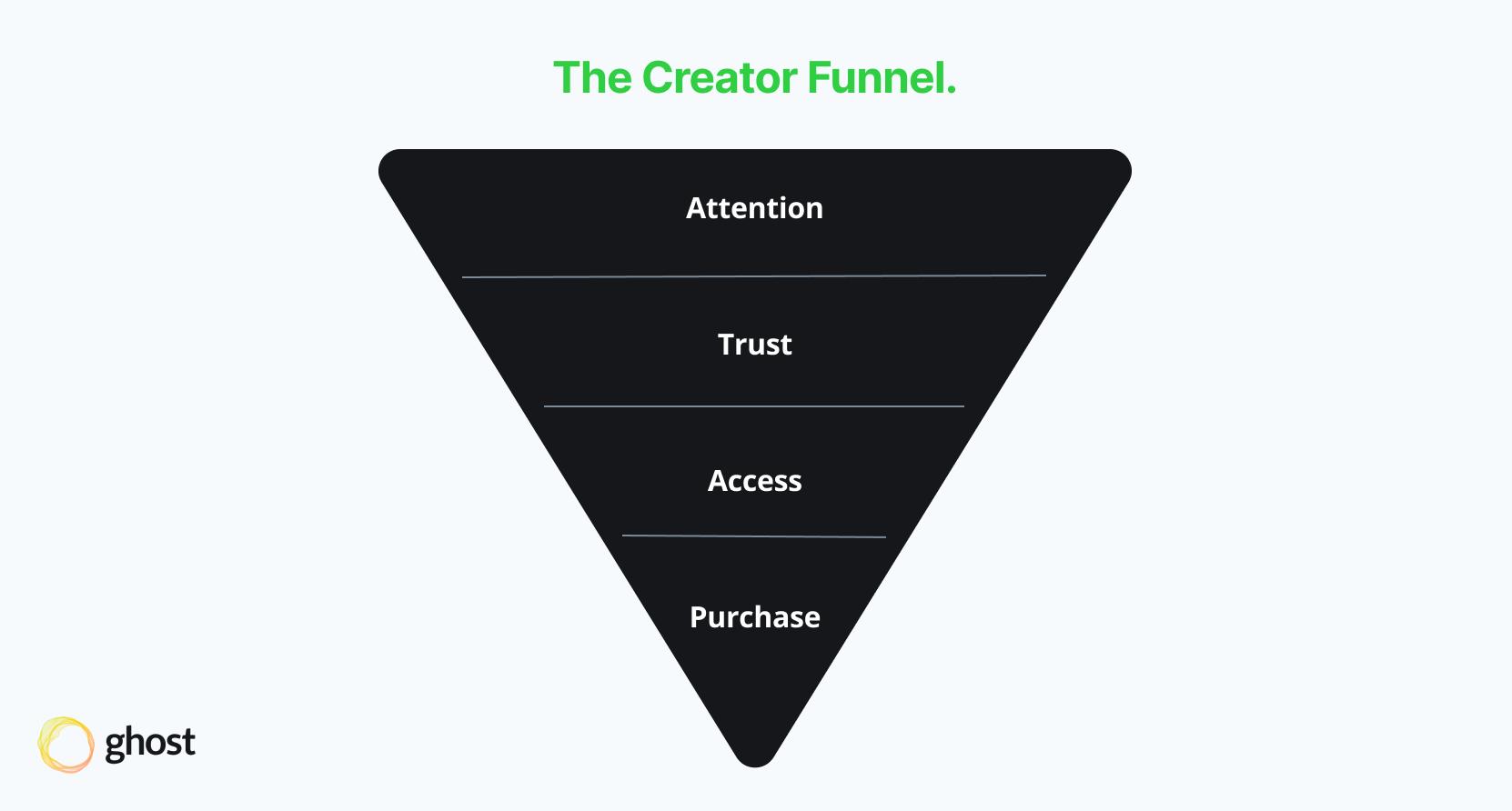 creator content marketing funnel